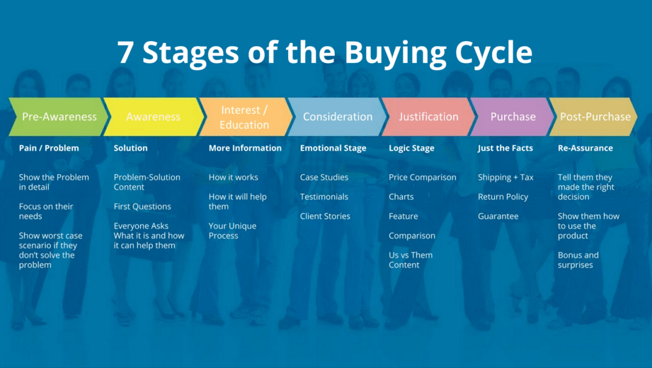 7 stage of buying cycle